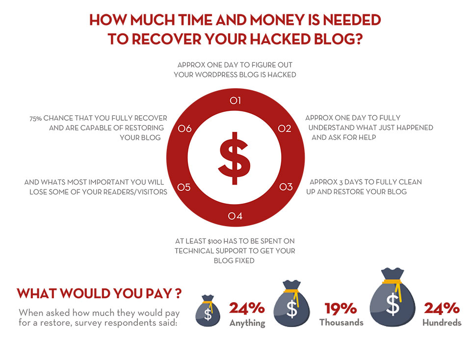 how-much-time-and-money